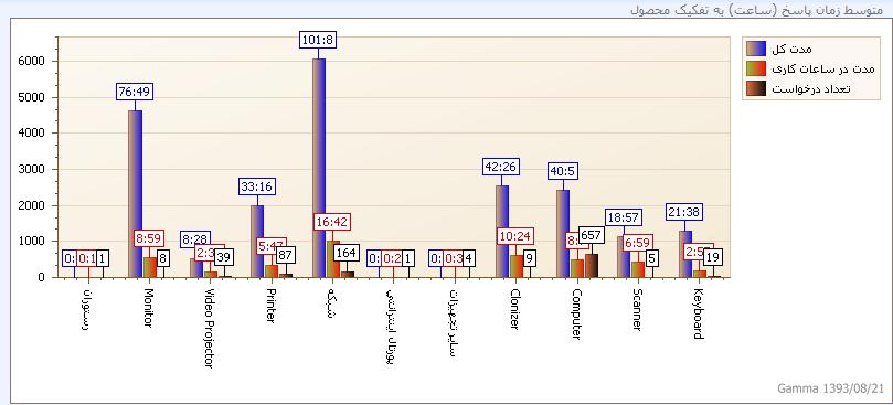 نمونه گزارش بدست آمده از گاما برای محاسبه متوسط زمان پاسخ بین درخواستها به تفکیک محصولات مختلفت در شکل بالا مشخص است.