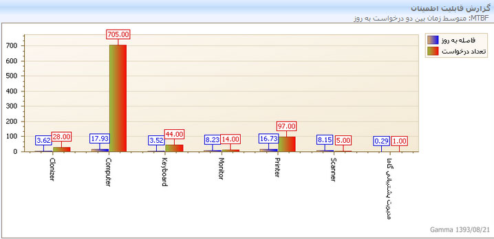 نمونه گزارش متوسط زمان بین دو درخواست به تکفیک محصولات بدست آمده از نرم افزار help desk گاما در شکل بالا مشخص است