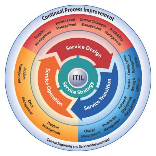 itil_v321_optimized