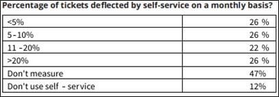 معیارهای میز خدمات IT (3)