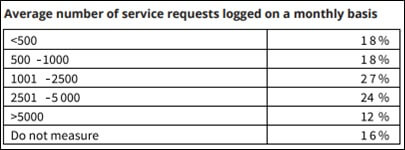 معیارهای میز خدمات IT (4)