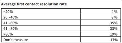 معیارهای میز خدمات IT (6)